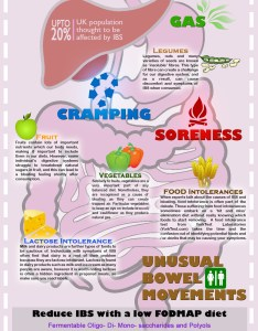 Ibs infographic also how to treat an flare up health host rh