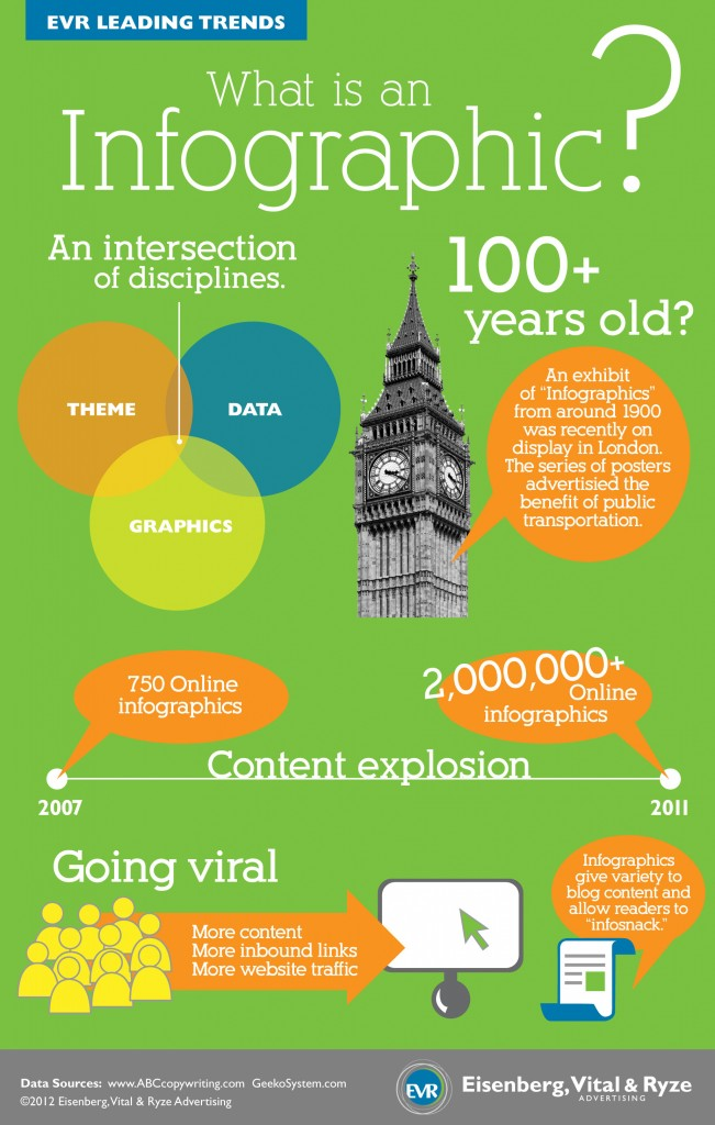What Is An Infographic? Visual Ly