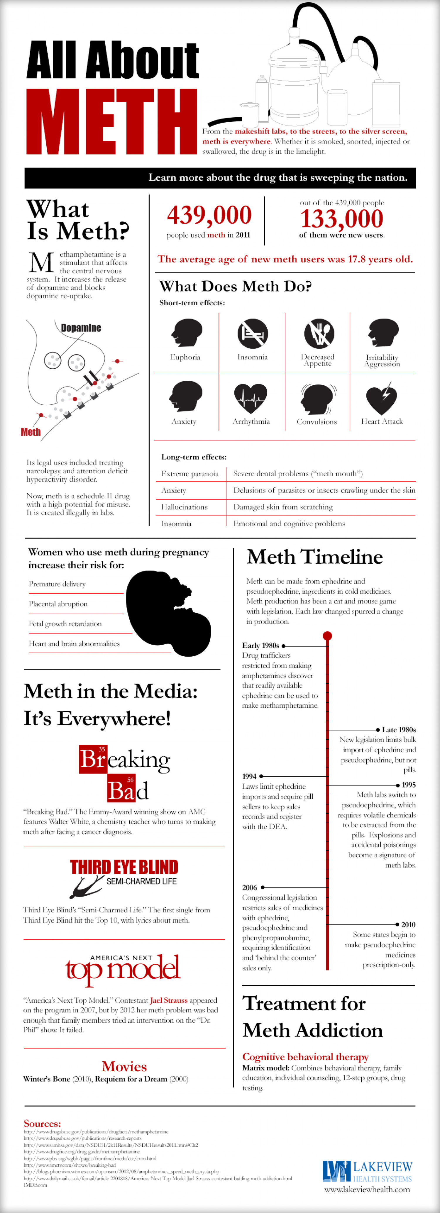 What Is Methamphetamine All About Meth