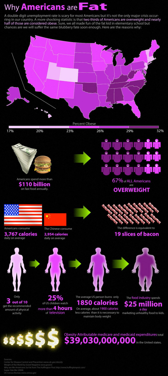 Why Americans are Fat