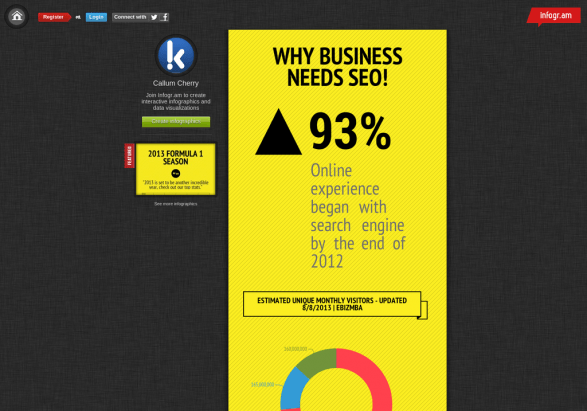 Why Business Needs SEO?