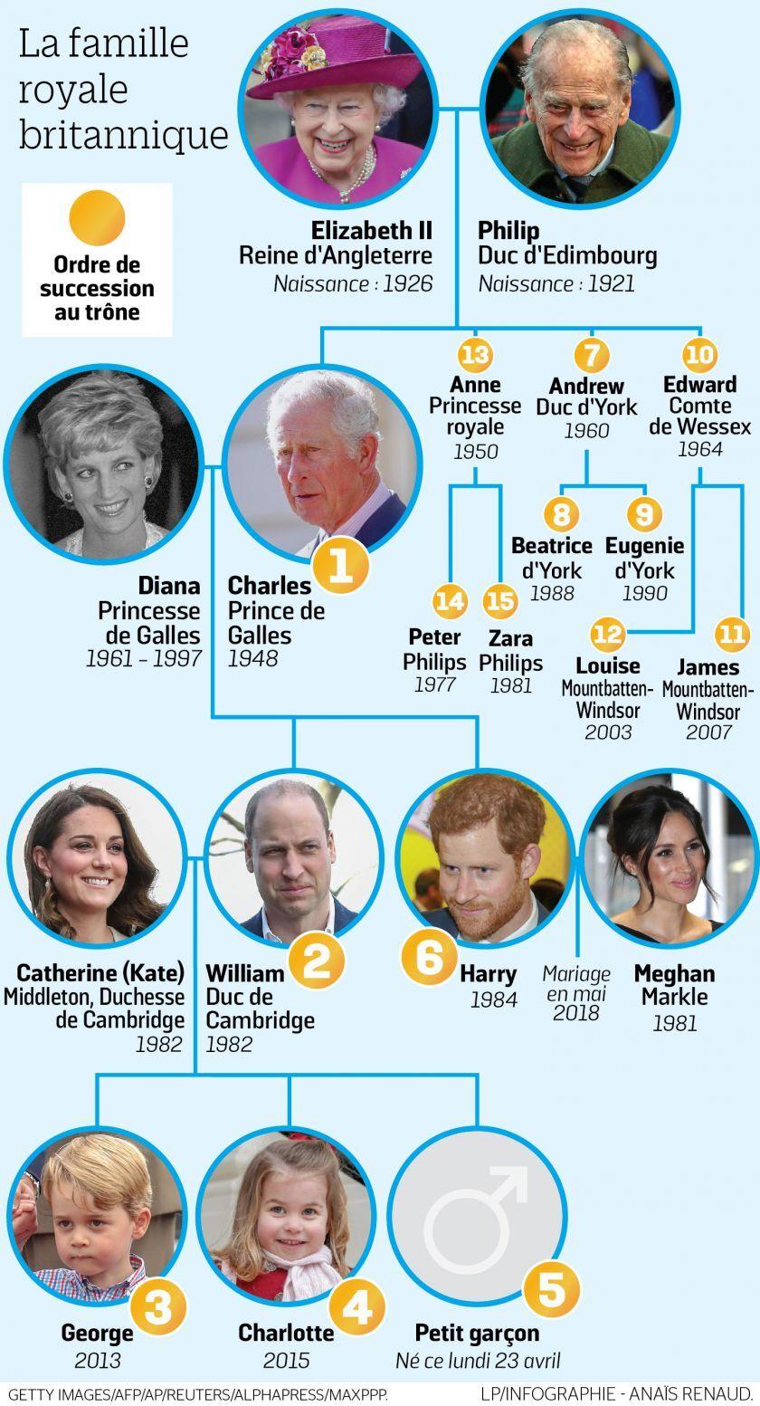 Famille Royale d Angleterre - 1441 Mots | Etudier