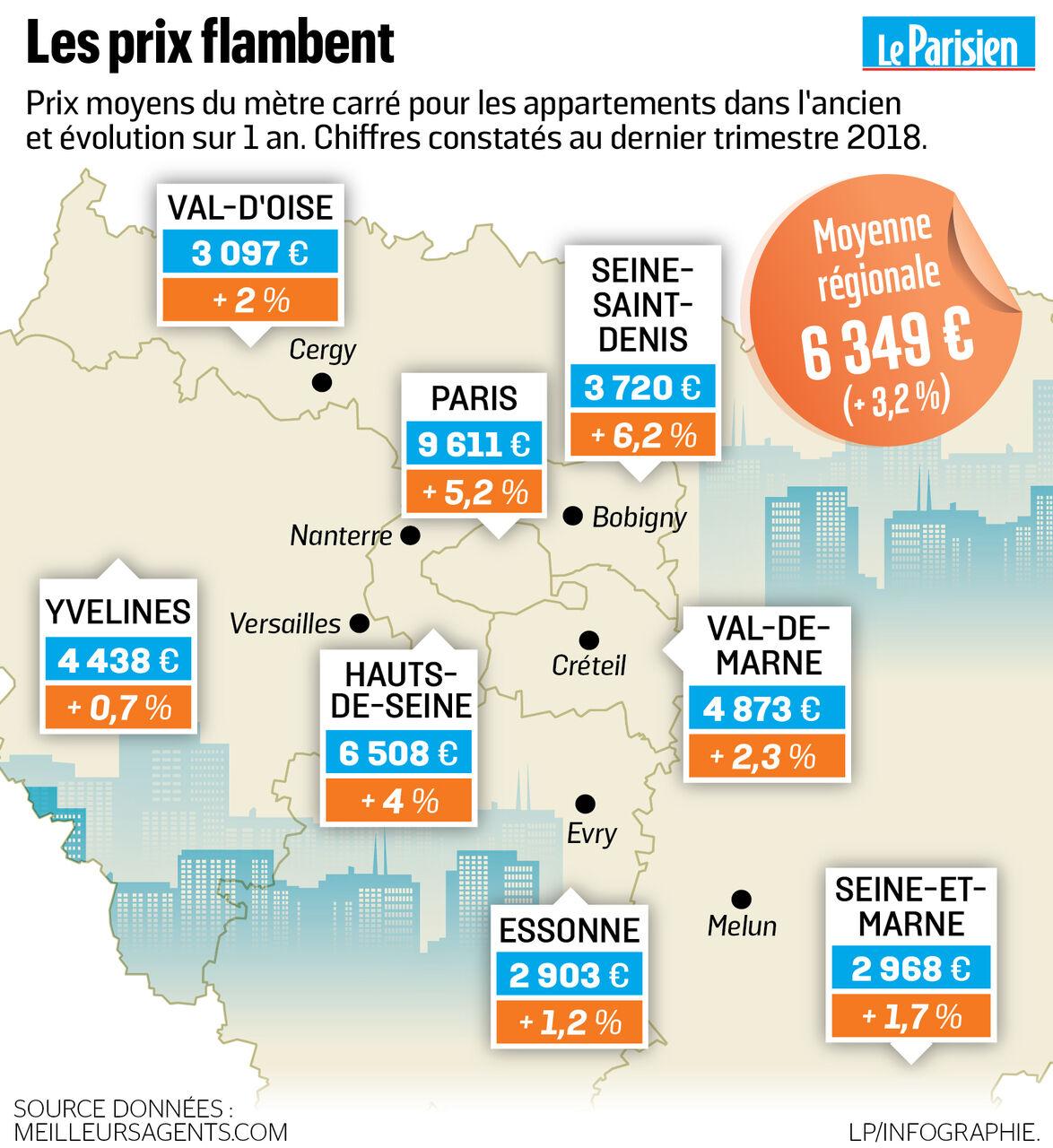 Immobilier En Ile De France Notre Barometre Des Prix Ville Par Ville Le Parisien