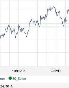 also ebay september st options begin trading rh forbes