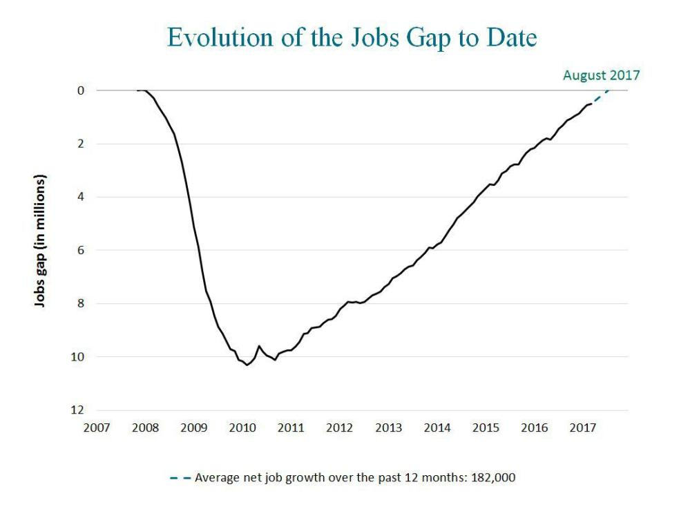 medium resolution of march jobs report 10 impacts on you including falling unemployment and rising wages