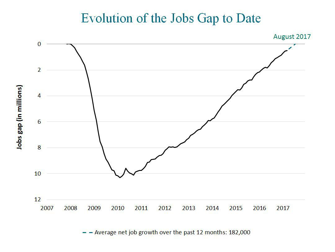 hight resolution of march jobs report 10 impacts on you including falling unemployment and rising wages