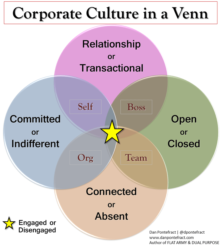 medium resolution of the venn diagram that better depicts an engaged organization full of purpose