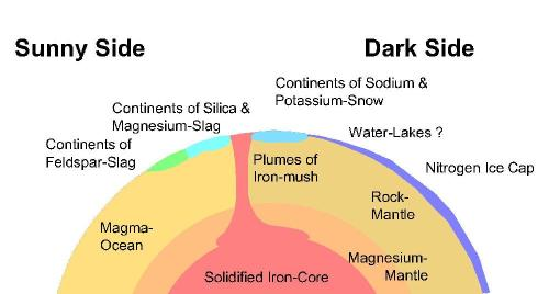 small resolution of the dying earth will display a very exotic geology unfortunately nobody will be there to study it