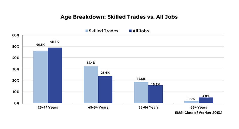 Job Outlook For Welders America S Skilled Trades Dilemma Shortages Loom As Most In Demand