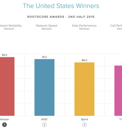 the best wireless networks state by state and city by city hint verizon wins  [ 1280 x 868 Pixel ]