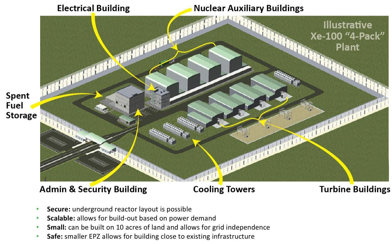hight resolution of x energy steps into the ring with its advanced pebble bed modular nuclear reactor