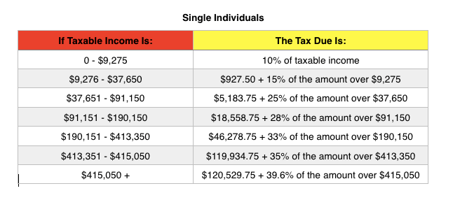Tax Tables Australia