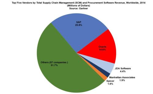 small resolution of gartner supply chain management market share update sap dominates with 25 8 share