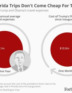 Trump   family trips cost taxpayers nearly as much in  month obama whole year also rh forbes