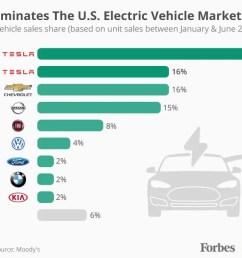 diagram of tesla electric car [ 1280 x 868 Pixel ]