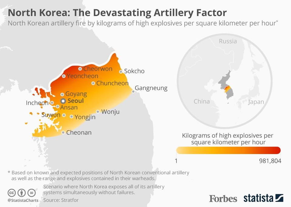hight resolution of why the north korean artillery factor makes military action extremely risky infographic