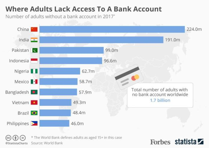 Image result for unbanked population 2018 statista