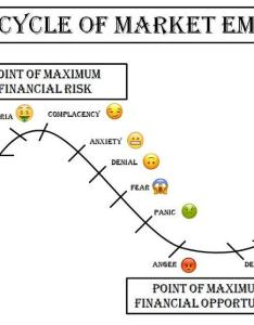 also the cycle of market emotions where are we now rh forbes