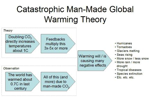 medium resolution of global warming cause and effect diagram