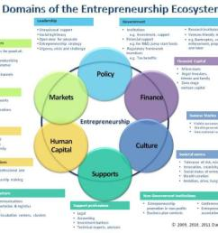 introducing the entrepreneurship ecosystem four defining valley ecosystem diagram [ 1280 x 868 Pixel ]