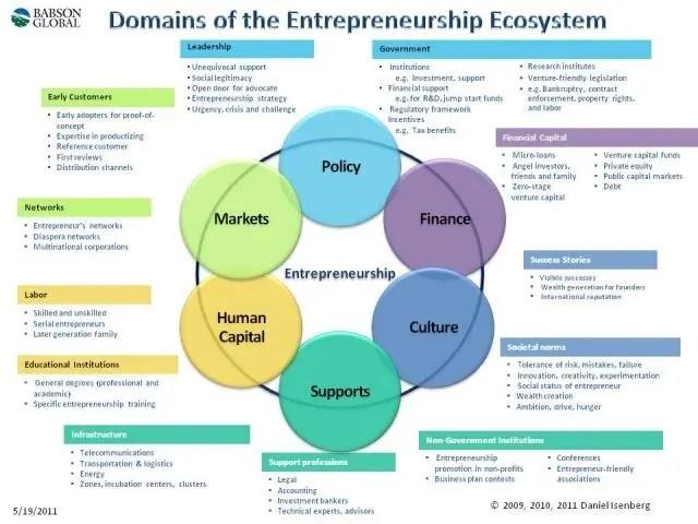medium resolution of introducing the entrepreneurship ecosystem four defining valley ecosystem diagram