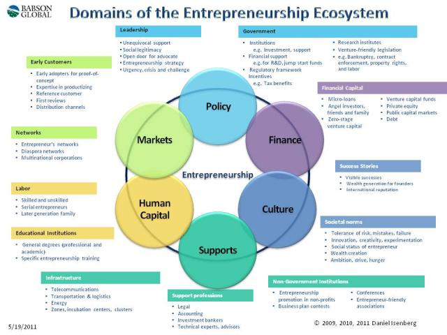hight resolution of introducing the entrepreneurship ecosystem four defining valley ecosystem diagram
