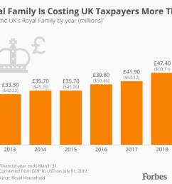 the royal family is getting increasingly expensive for uk taxpayers infographic  [ 1280 x 868 Pixel ]