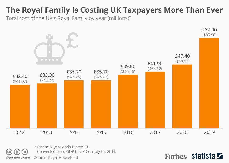 hight resolution of the royal family is getting increasingly expensive for uk taxpayers infographic
