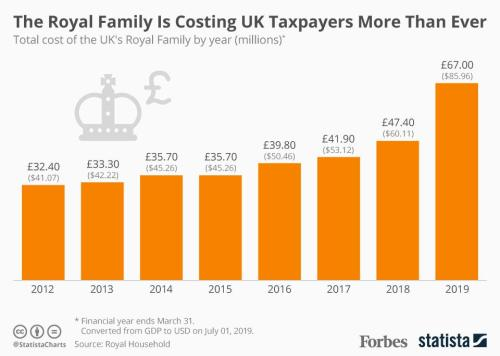 small resolution of the royal family is getting increasingly expensive for uk taxpayers infographic