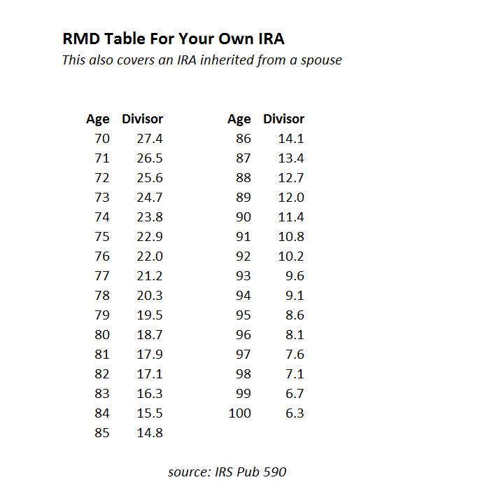 Worksheet To Calculate Rmd