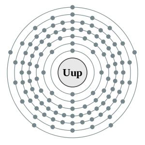 Scientists May Soon Add Element 115 To The Periodic Table