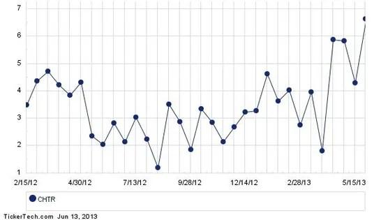 Charter Communications Stock Sees Short Interest Make 16.6