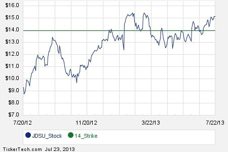First Week of JDSU March 2014 Options Trading