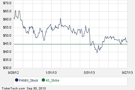 First Week of November 16th Options Trading For Palo Alto