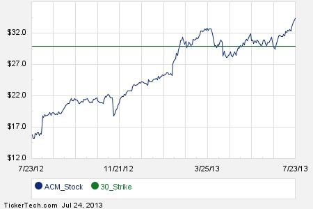 Commit To Buy Aecom Technology At $30, Earn 6.8% Annualized