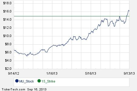 January 2016 Options Now Available For Micron Technology (MU)