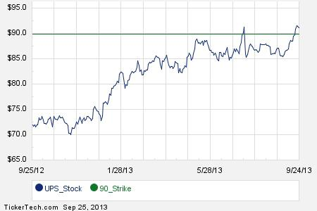 First Week of UPS November 16th Options Trading