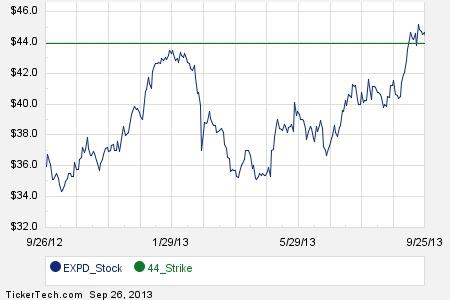 First Week of May 2014 Options Trading For Expeditors