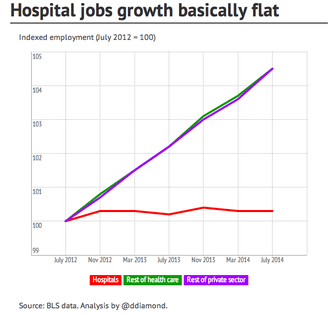 Jobs Are Growing. Health Care is Booming. So Why Are