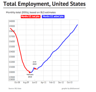 A Labor Chart For Labor Day: U.S. Has Gained 9.2 Million
