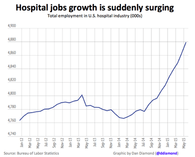 Healthcare Jobs Just Grew At Fastest Pace Since 1991