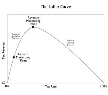 A Primer on the Laffer Curve to Help Understand the Limits