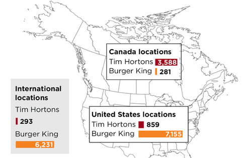 Burger King-Tim Hortons Cross-Border Merger Much More Than