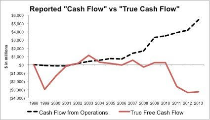 Three Reasons Why Amazon's Cash Flow Is No Comfort
