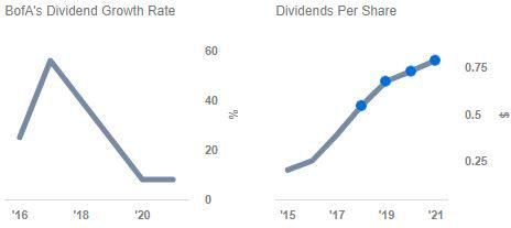 How Bank Of America's Valuation Could Reach $41 Per Share