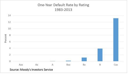 How Good Are Credit Ratings?