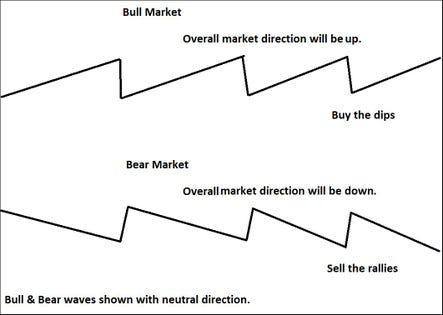 We Are In A Bear Market--Look At The Chart