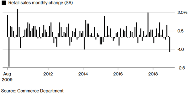 Retail Sales Data That Sowed Panic Among Investors Could