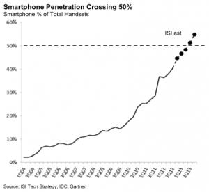 Apple's Uh-Oh Moment: The Great Smartphone Boom Is About