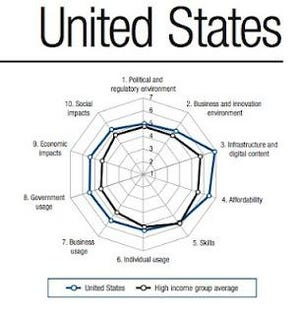 Where Does The US Rank on the Networked Readiness Index?
